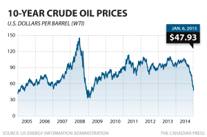 10 Year price of oil chart through 010615