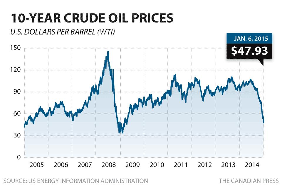 Cheap write my essay crude oil last 10 years