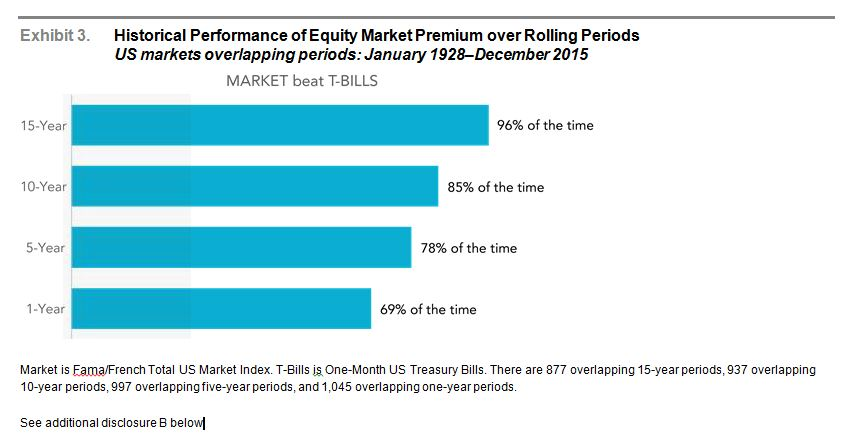 Historical Performance of Equity Market Premium over Rolling Periods
