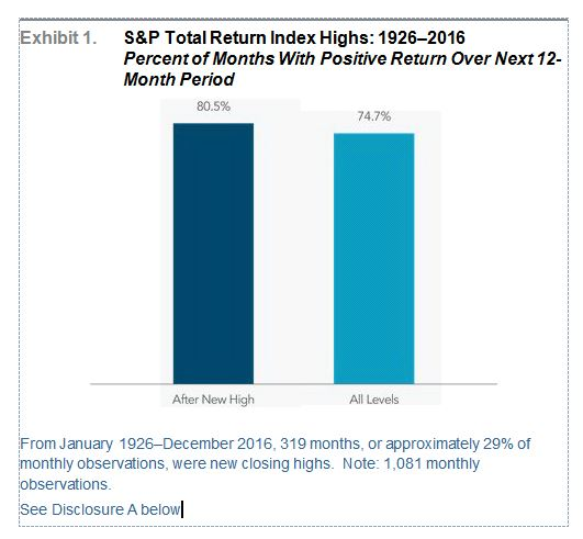 S&P 500 Total Return Index Highs 1926-2016 chart
